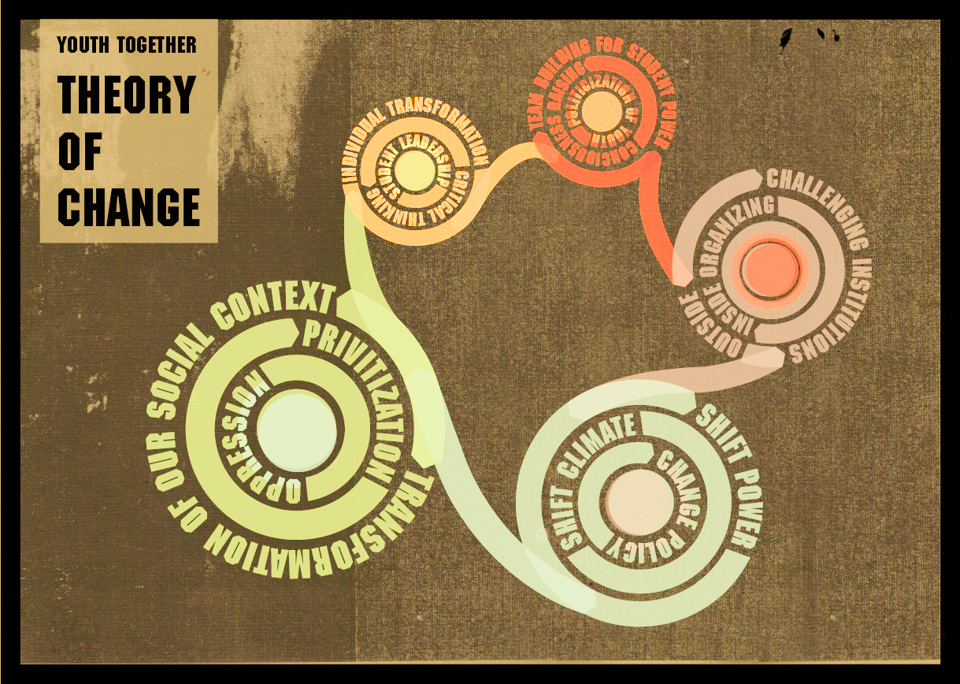 Youth Together - Theory of Change
